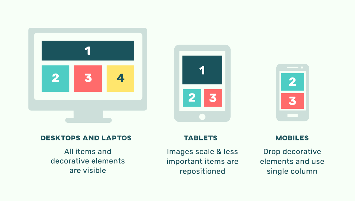 mobile responsive infographics Cool Infographics How to Make Yours Stand Out in the Age of Infographic Fatigue