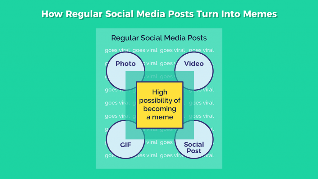 The best memes for social media marketing visual guide visual how regular social posts turn into memes how to choose the best memes for social media ccuart Image collections