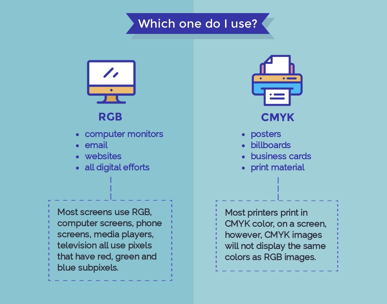 cmyk vs rgb which one do i use
