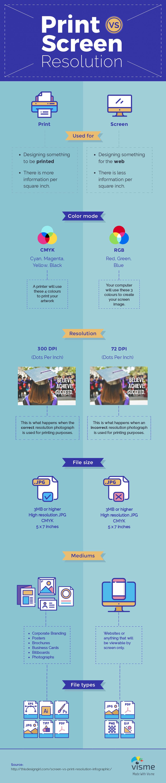print vs screen resolution infographic