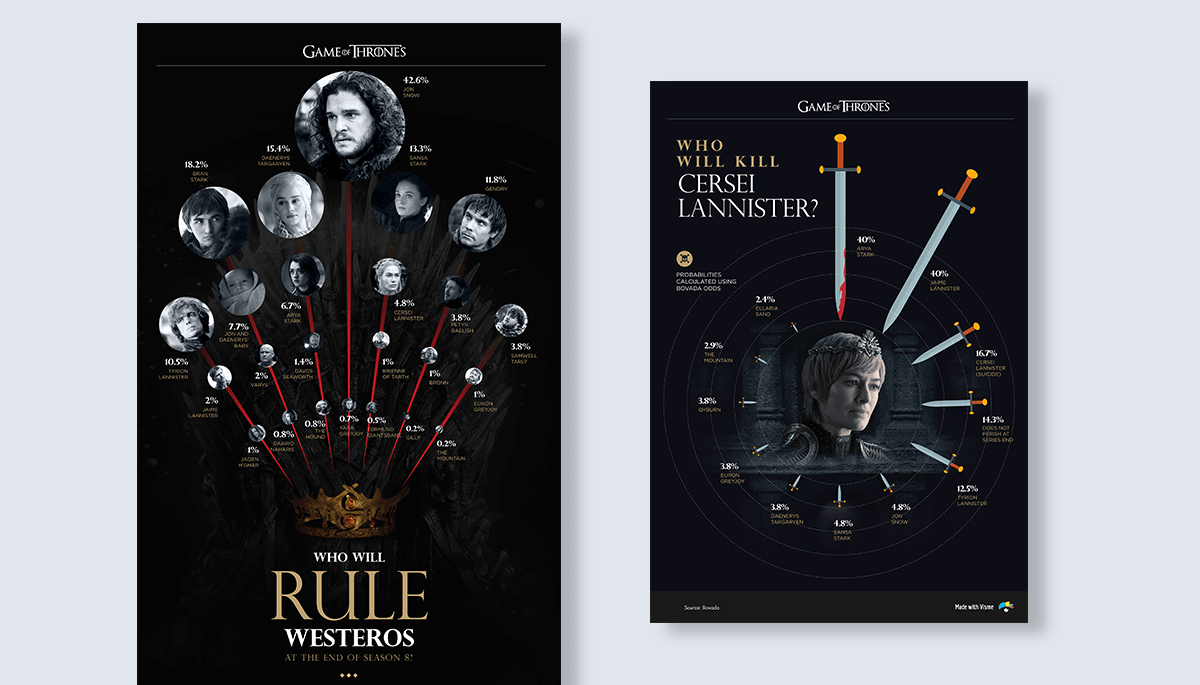 infographic design tip - size and scale game of thrones infographic