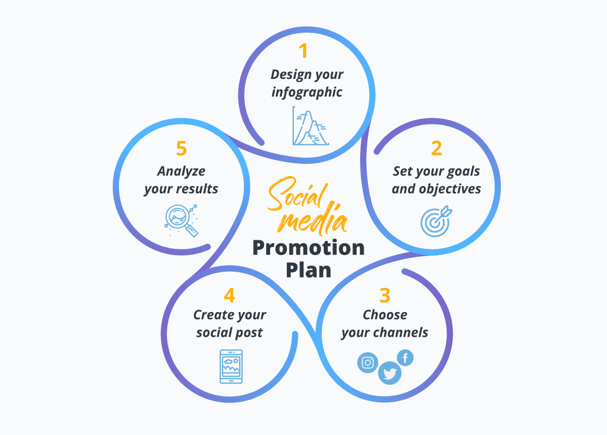 create a social media plan to promote your infographic