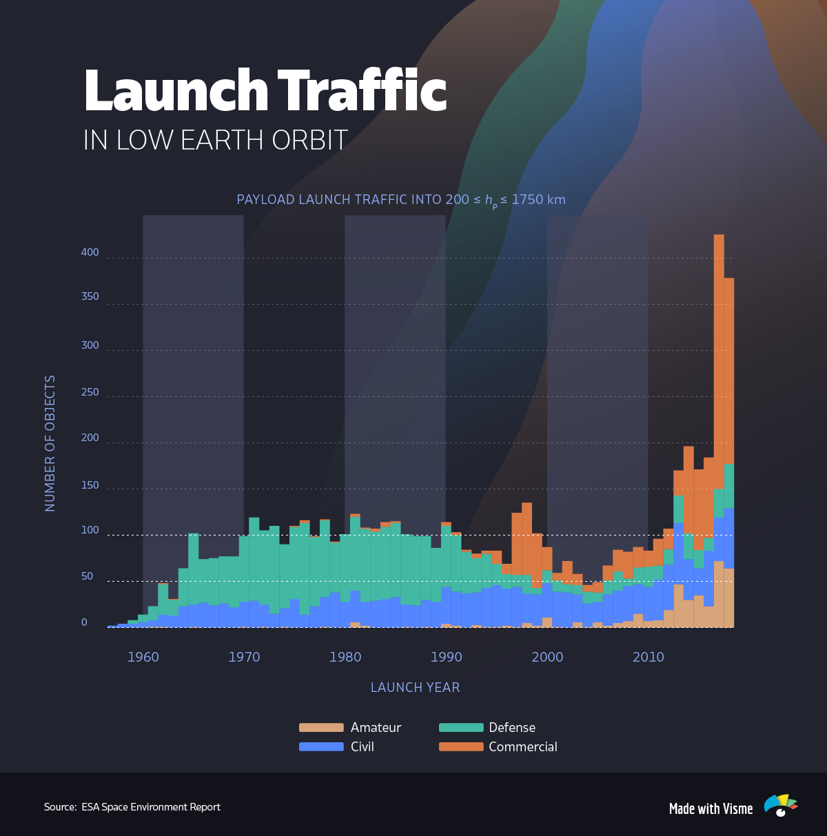 Launch-Traffic-in-Low-Earth-Orbit-infographic