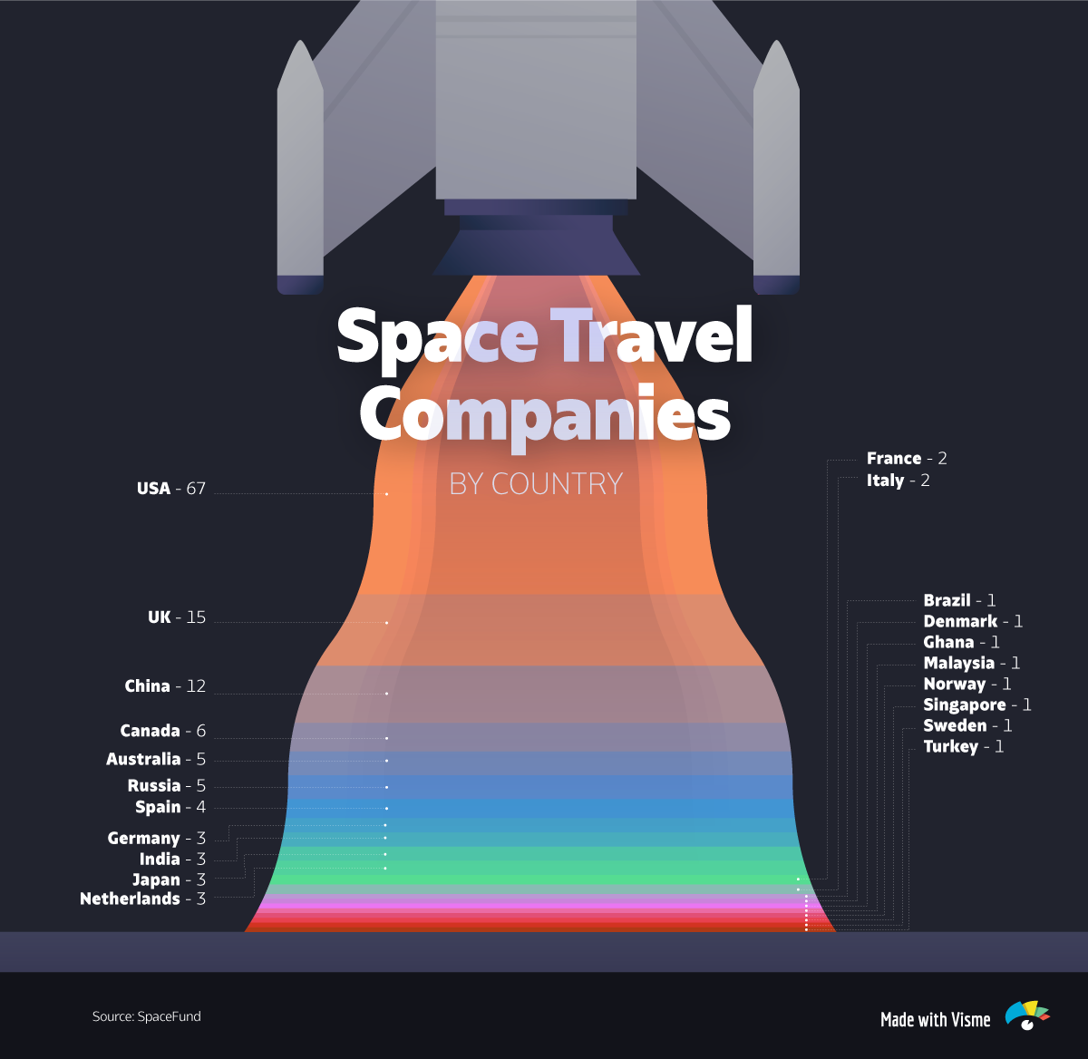 Space-Travel-Companies-by-Country infographic