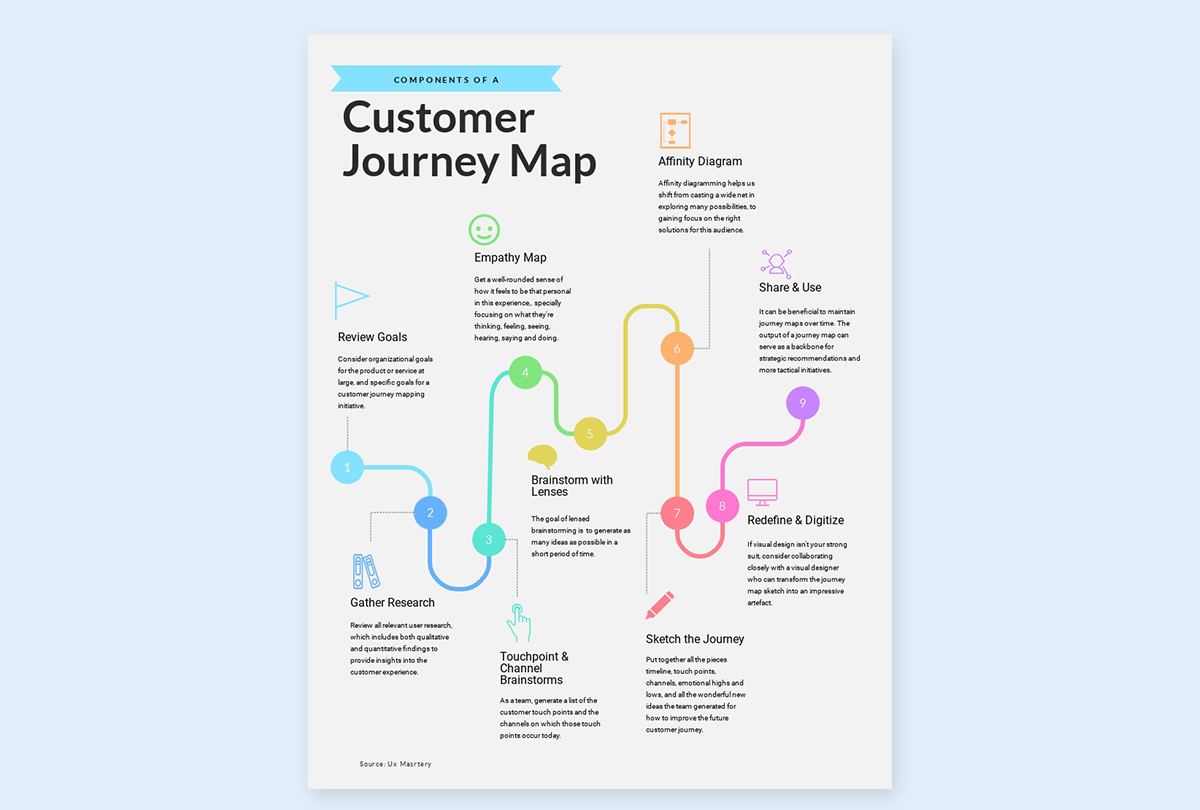how to design infographics - make sure it flows