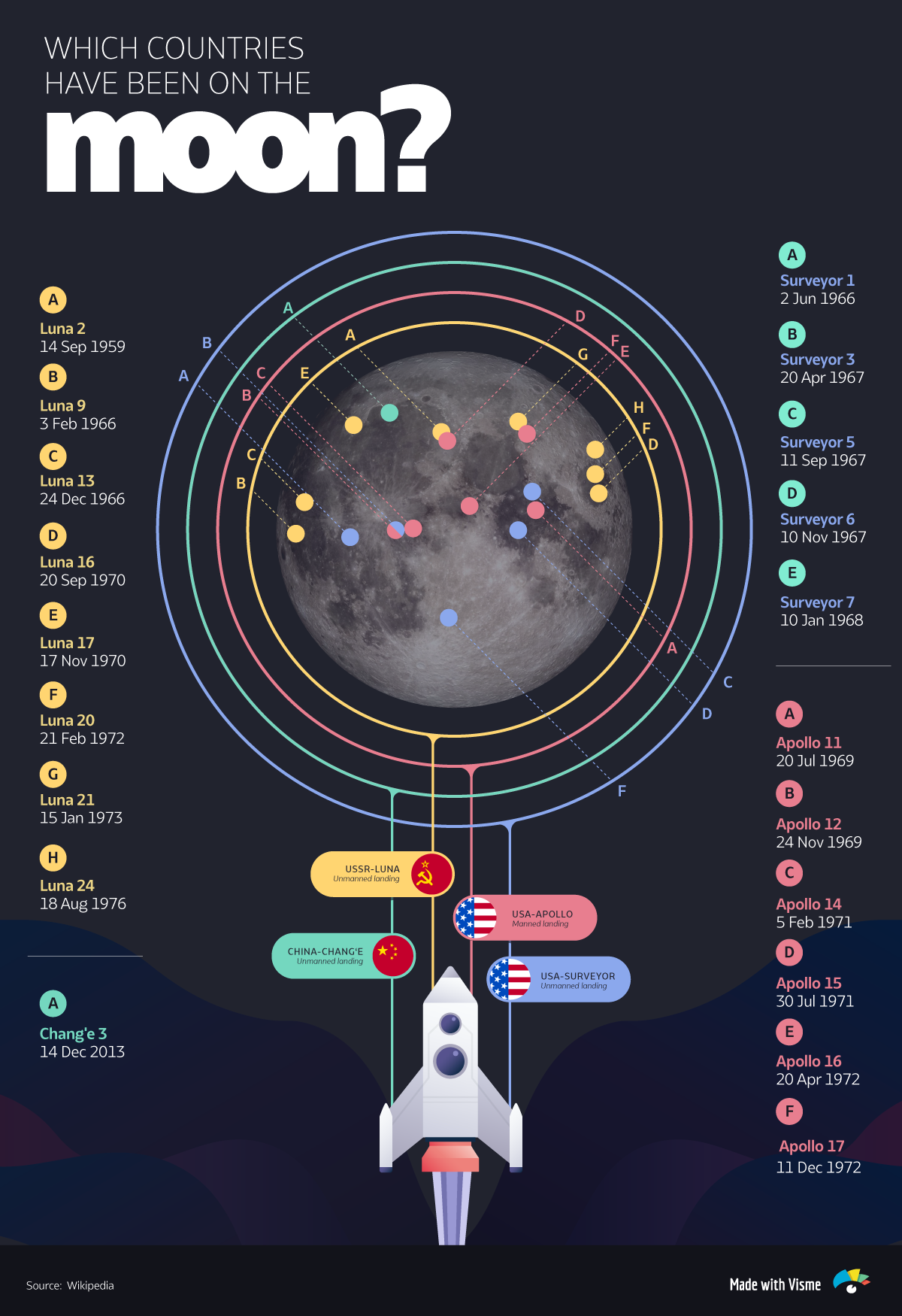 Which-Countries-Have-Been-On-The-Moon-final infographic