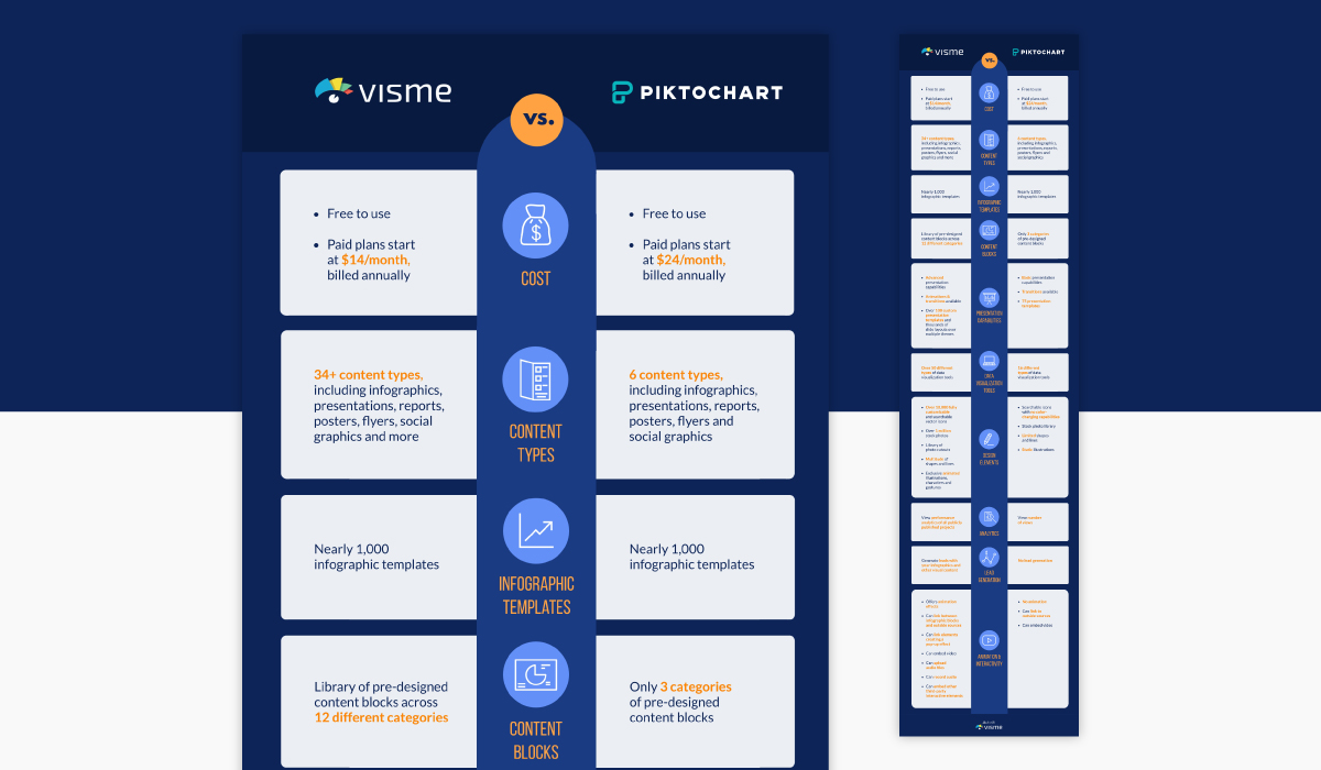 A comparison infographic template available in Visme.