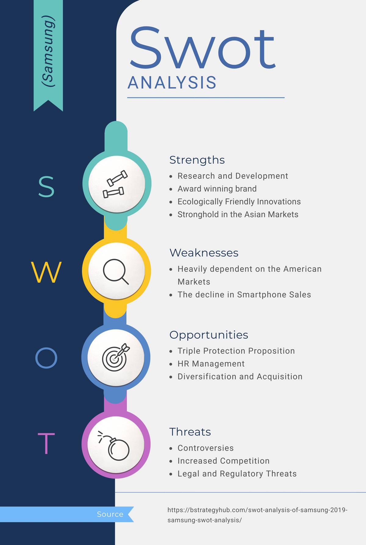 A SWOT analysis infographic template available in Visme.
