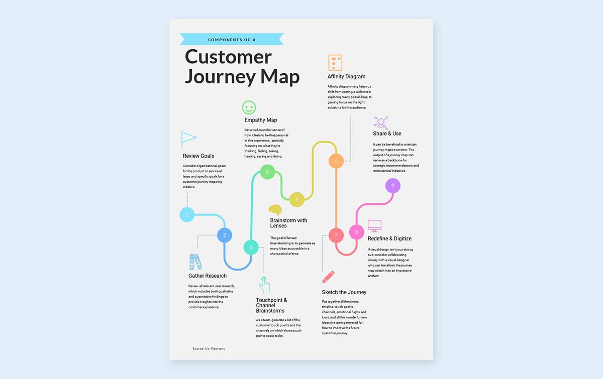 timeline infographic template - process visme 3