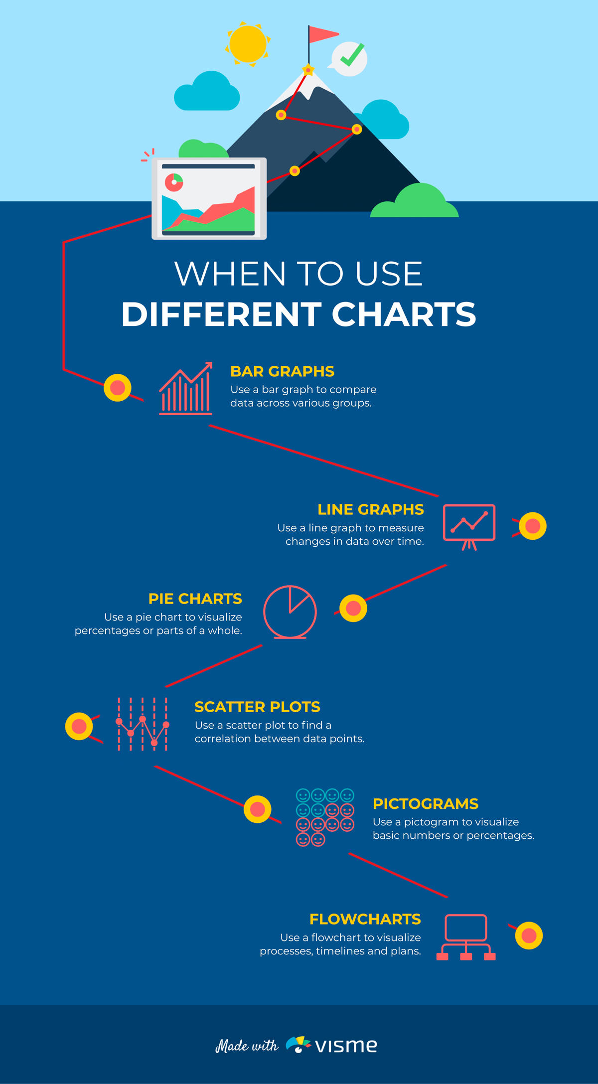 An infographic showcasing when to use different charts.