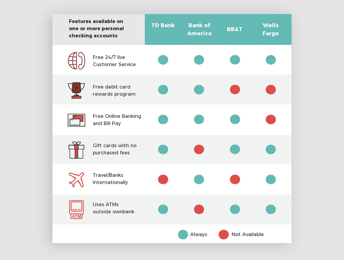 how to design infographics - choose the right format comparison chart template visme