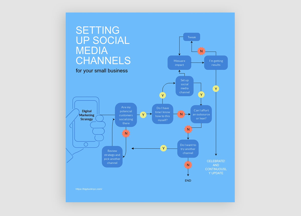 how to design infographics - choose the right format process template visme