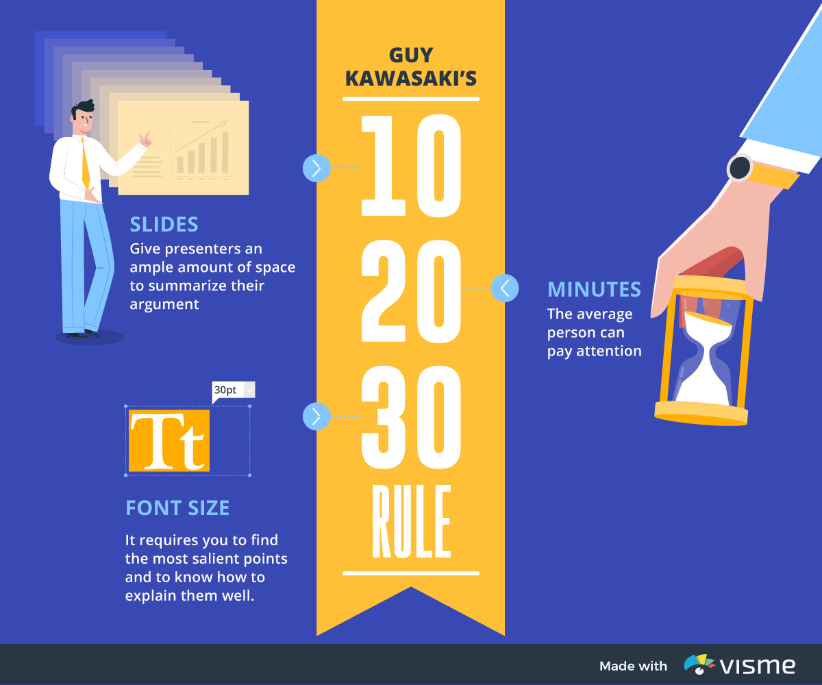 business presentation - infographic 10 20 30 rule guy kawasaki