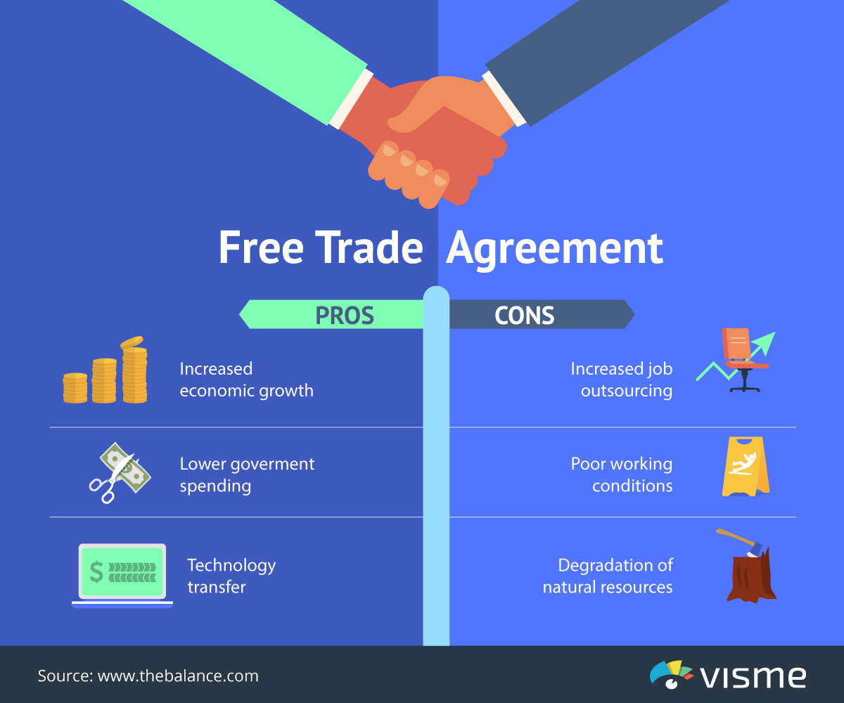 A t-chart graphic organizer about free trade agreements.