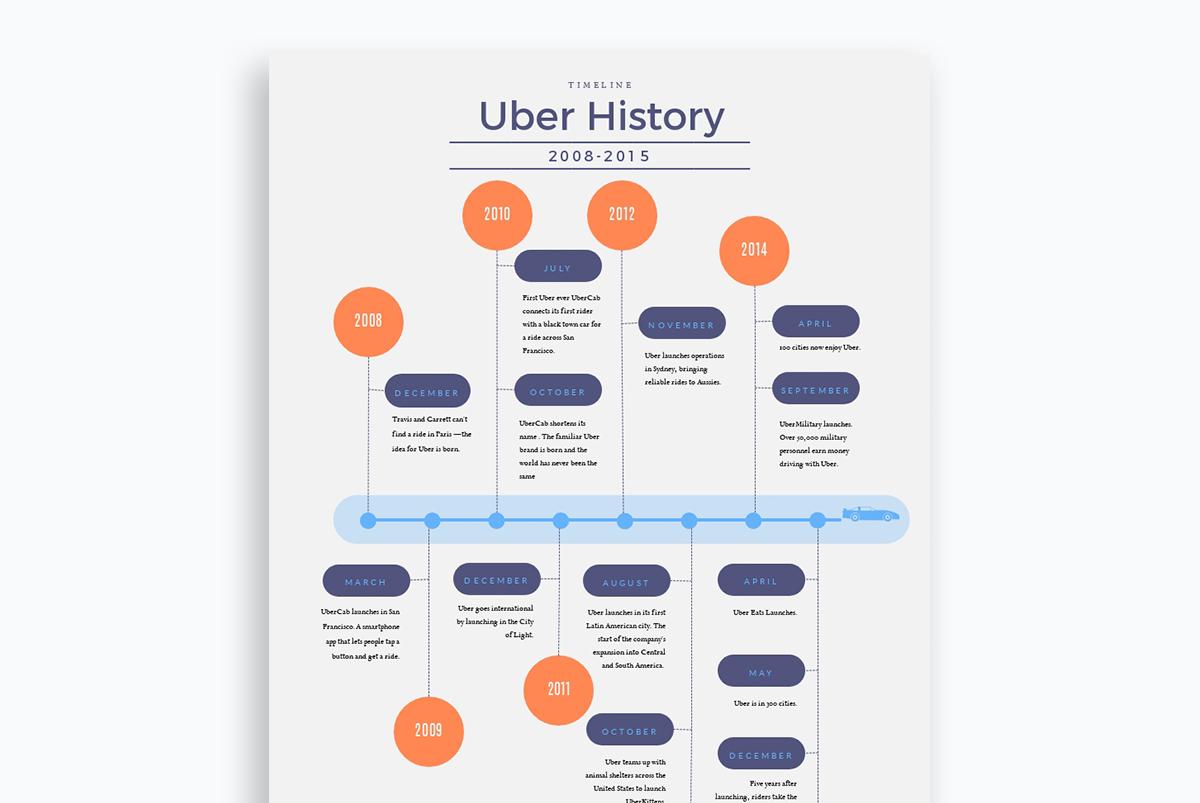 graphic organizer - timeline chart