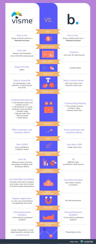 visme vs. beautiful.ai - infographic