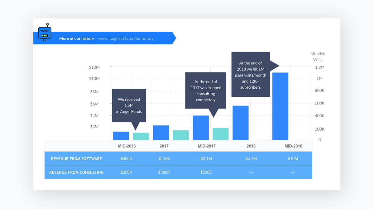 presentation tips - Incorporate-data-visualization