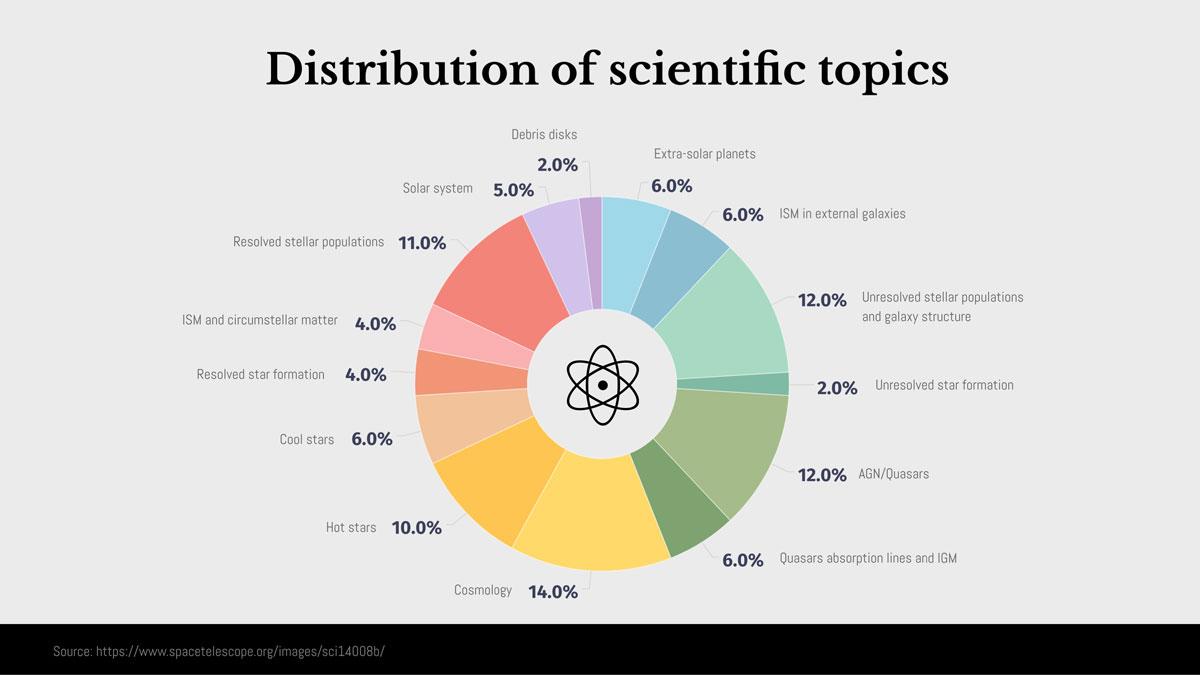 circle graph - distribution of scientific topics