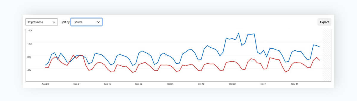 line chart - pinterest analytics