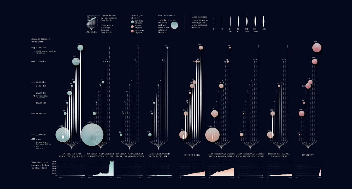 best-data-visualizations-2019-10-Space-Junk