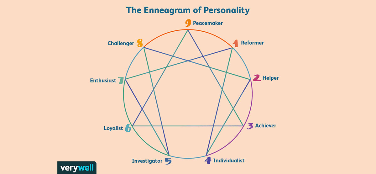 cool shapes - enneagram personality test example