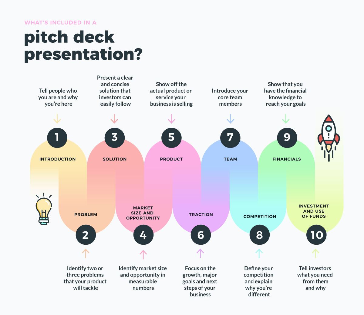 what is a pitch deck - types of slides infographic