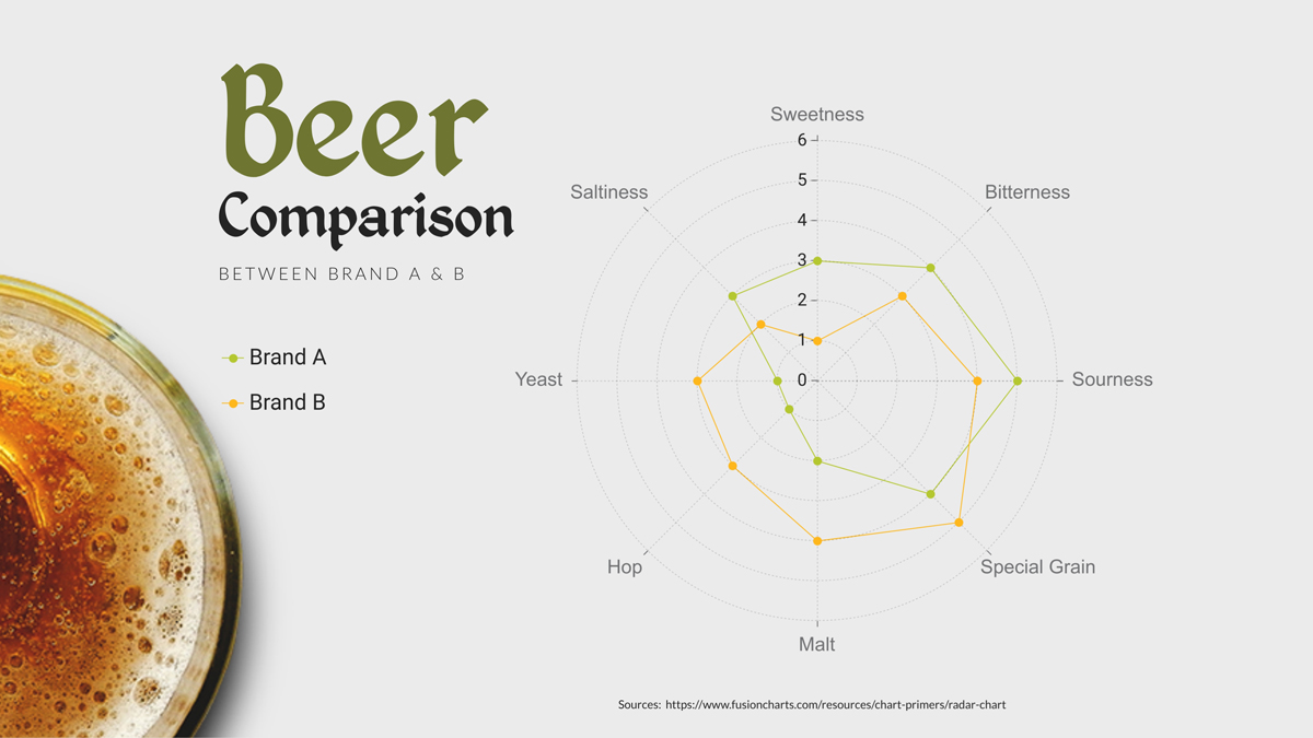 create a chart - radar chart example