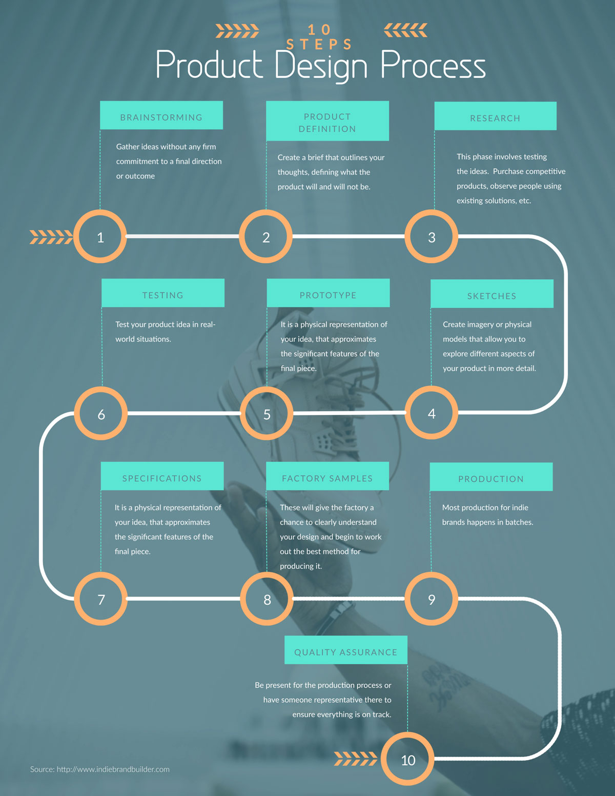 what is an infographic - template Process infographic