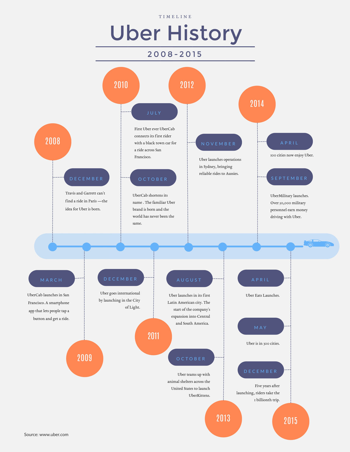 what is an infographic - template Timeline infographic