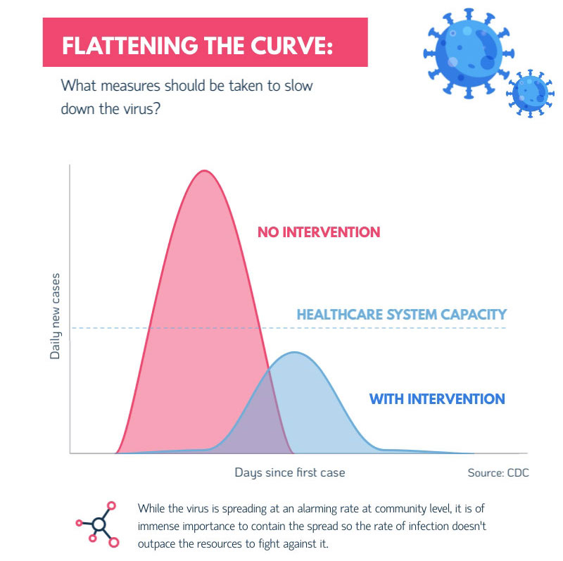 coronavirus prevention - flattening the curve