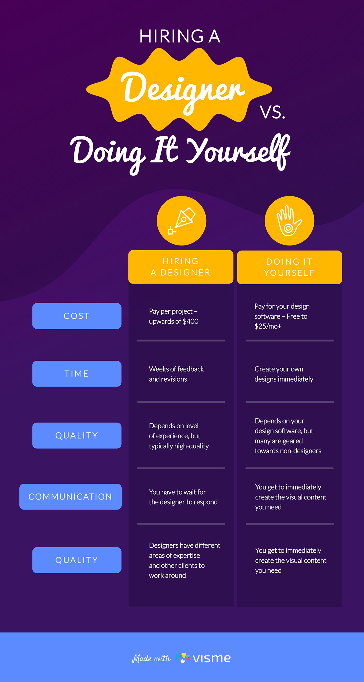 An infographic comparing hiring a designer versus creating social media graphics yourself.