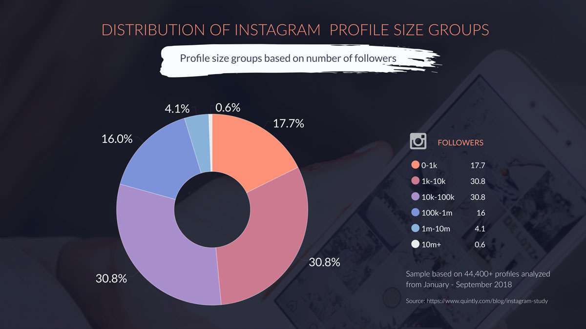 visual content strategy - pie chart template from visme