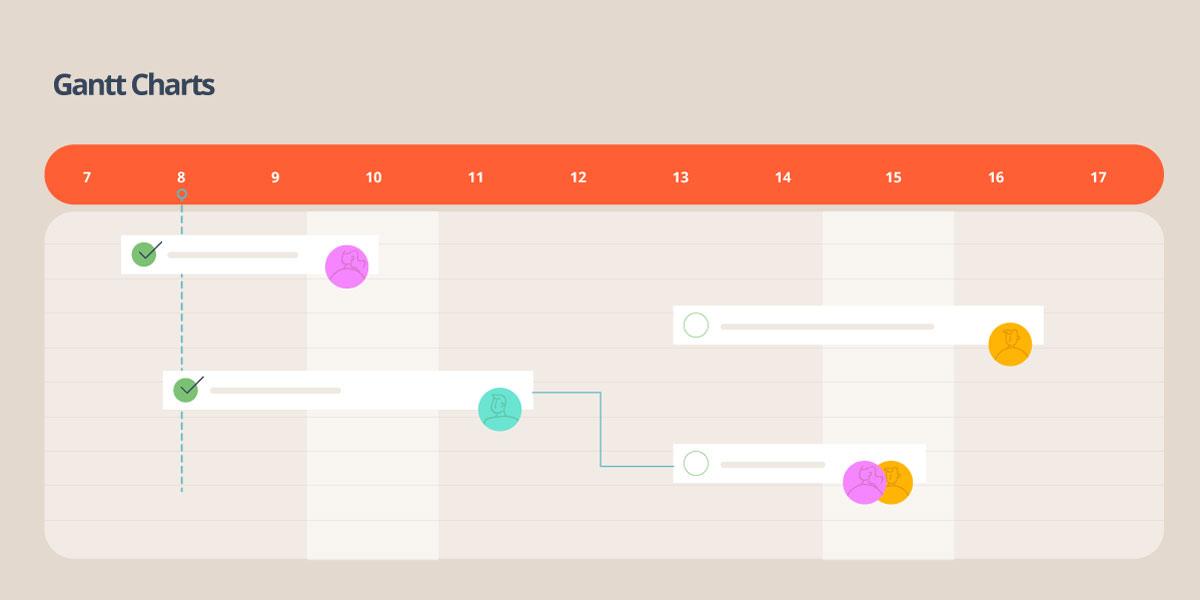 visual task management - gantt charts