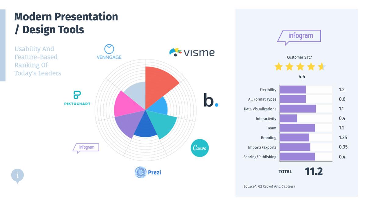 design tools - infogram's score