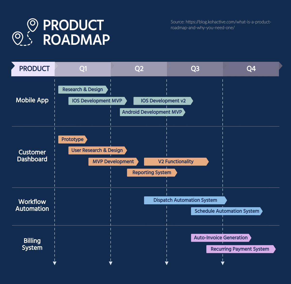 visual task management - product roadmap gantt chart template