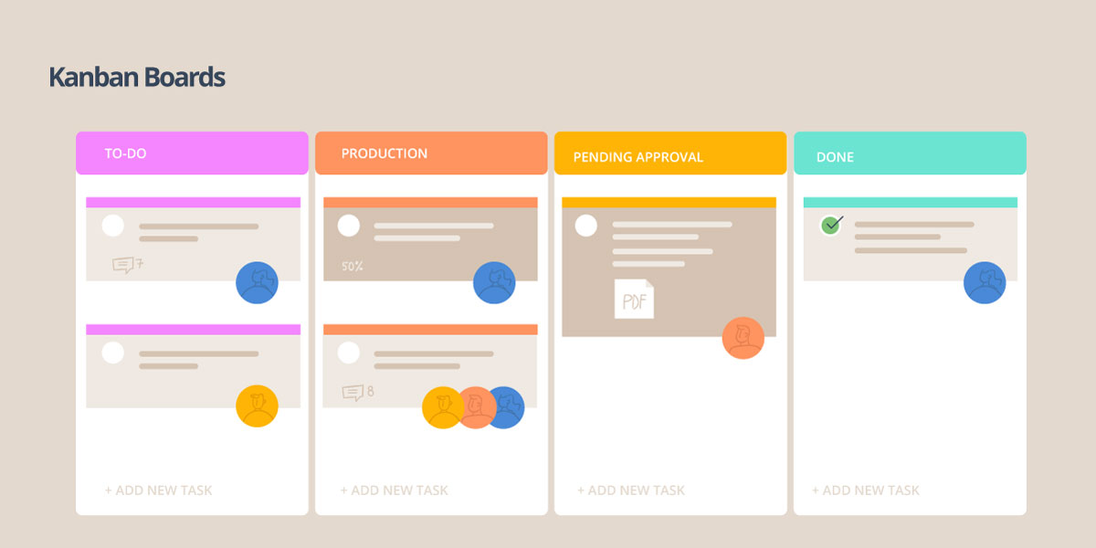 visual task management - kanban boards
