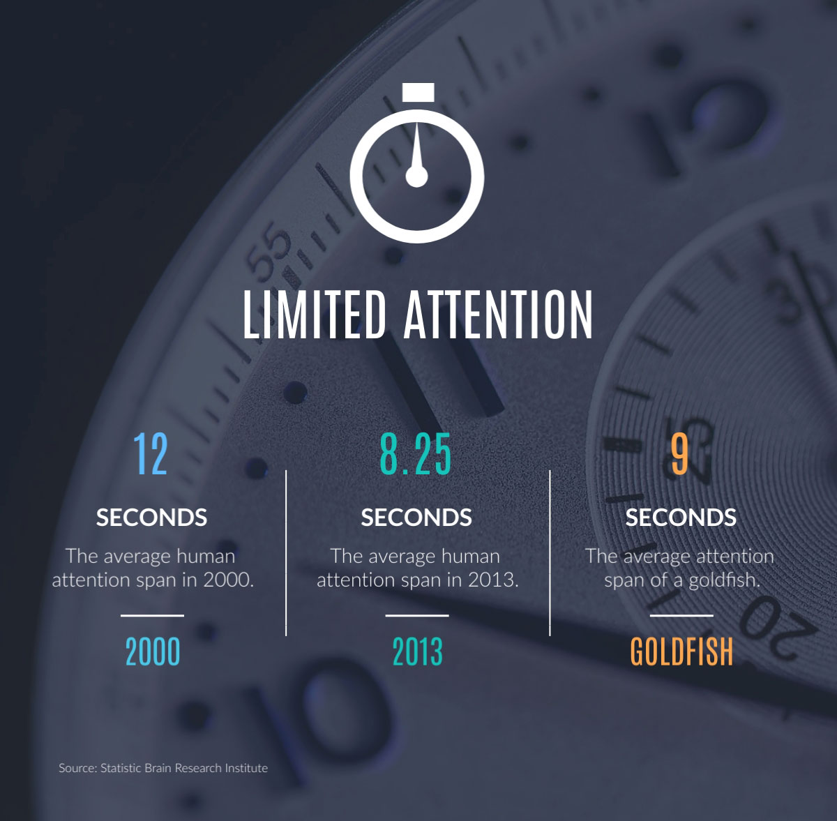 visual communication - limited attention infographic