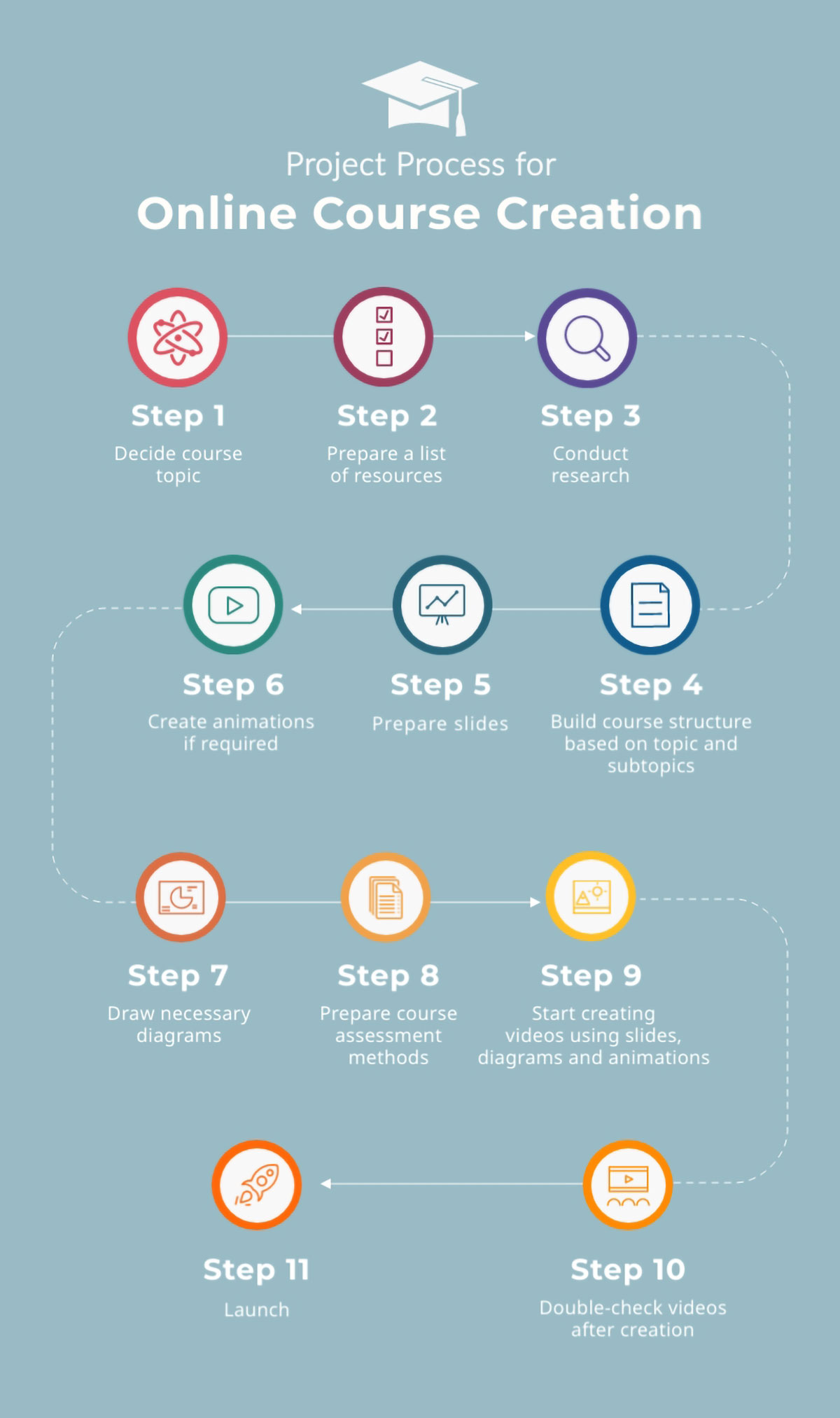 visual communication - project process infographic