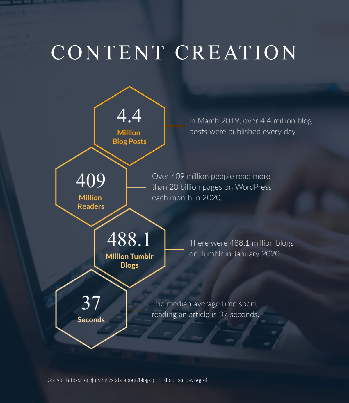 visual communication - content creation stats infographic
