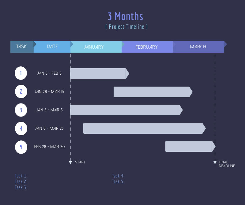 how to create an online course - project timeline template