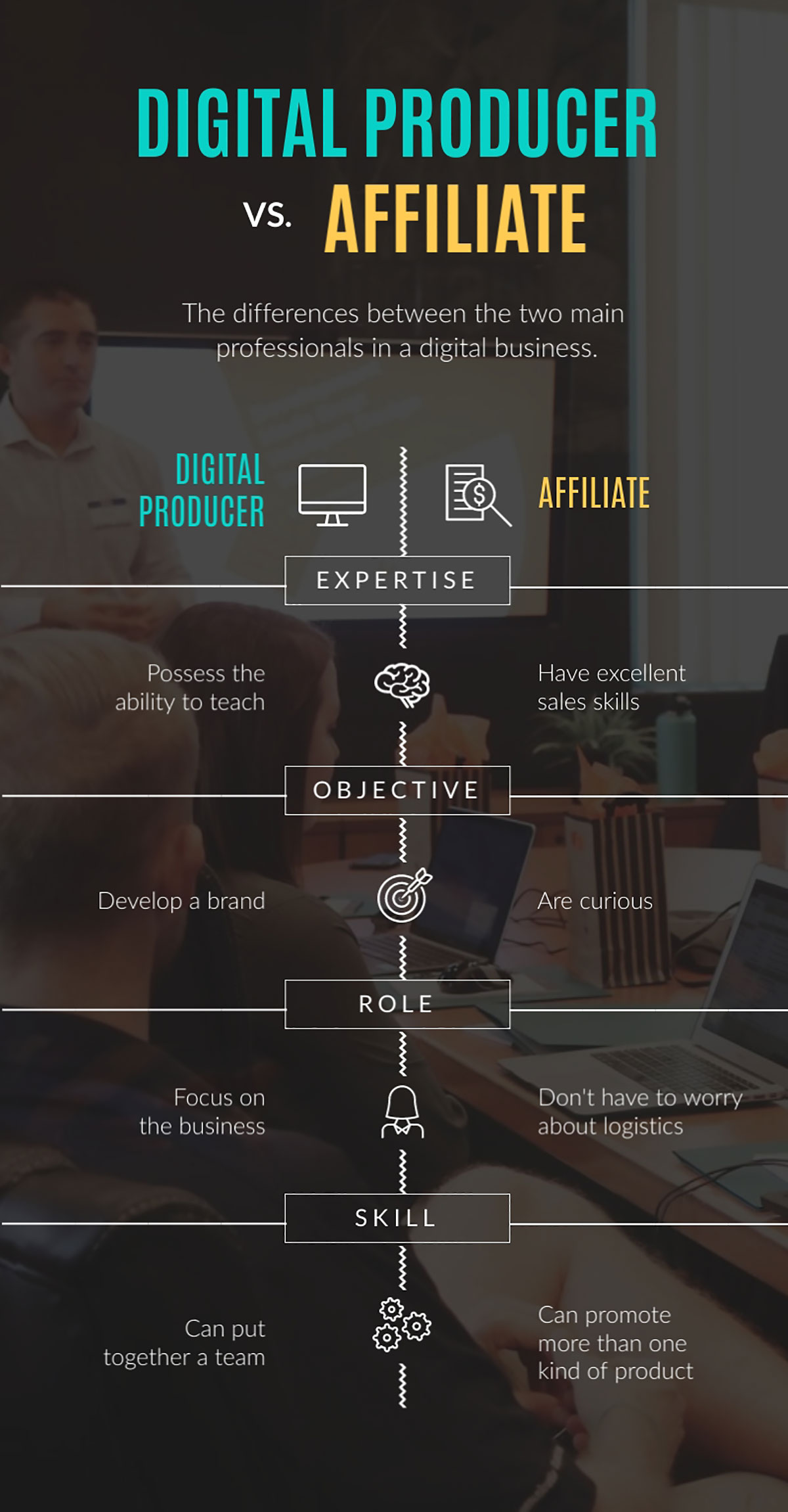 sell online courses - digital producer vs affiliate infographic