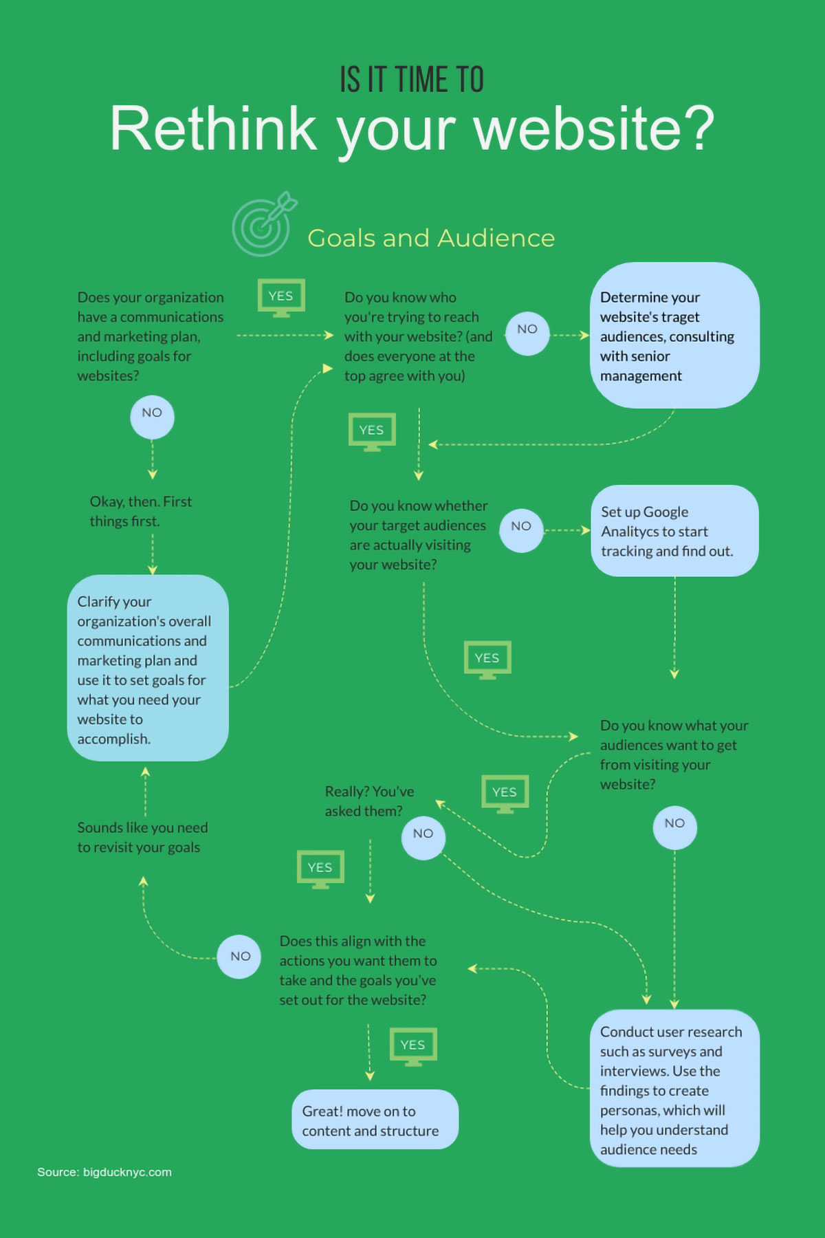 how to create an online course - flowcharts