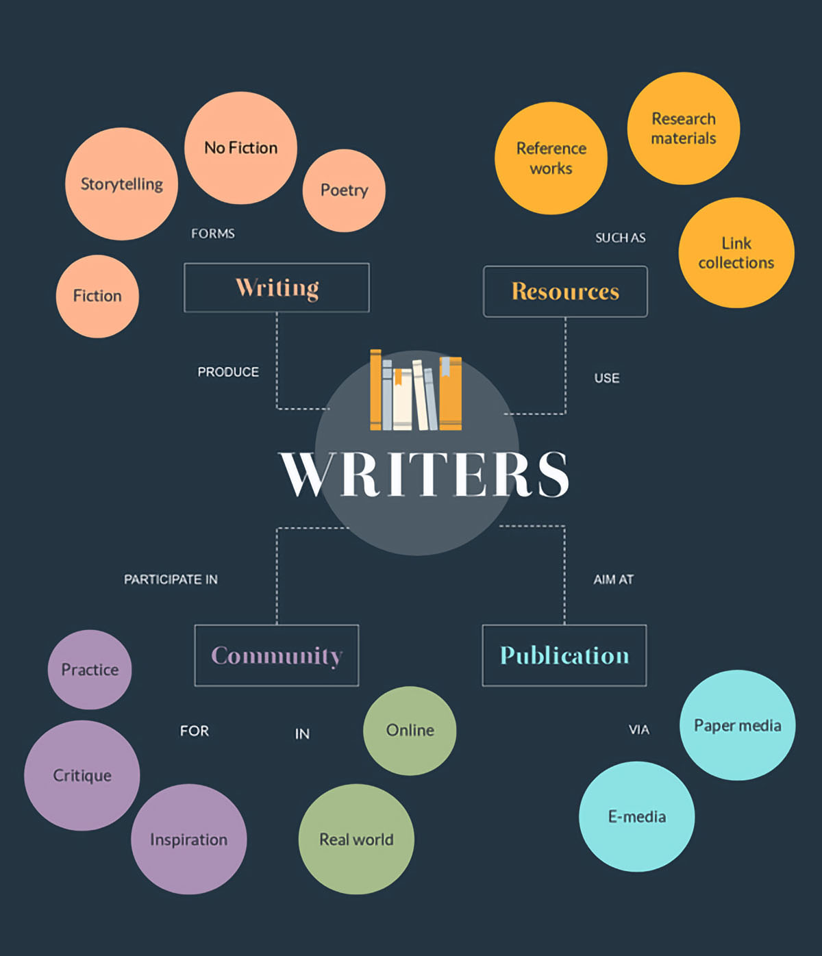 how to create an online course - concept map template
