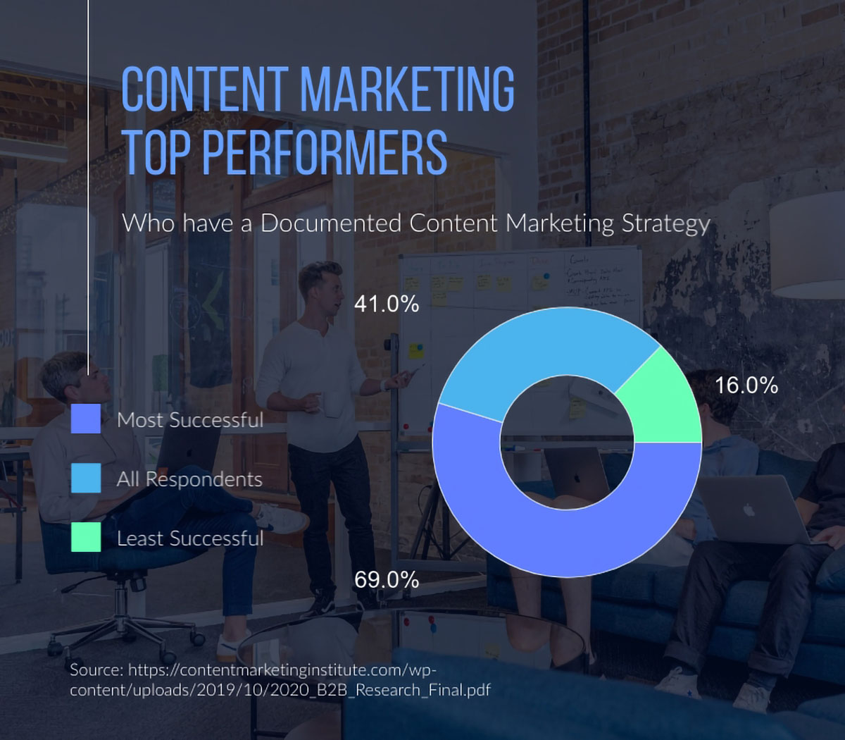 content marketing tips - content marketing strategy infographic