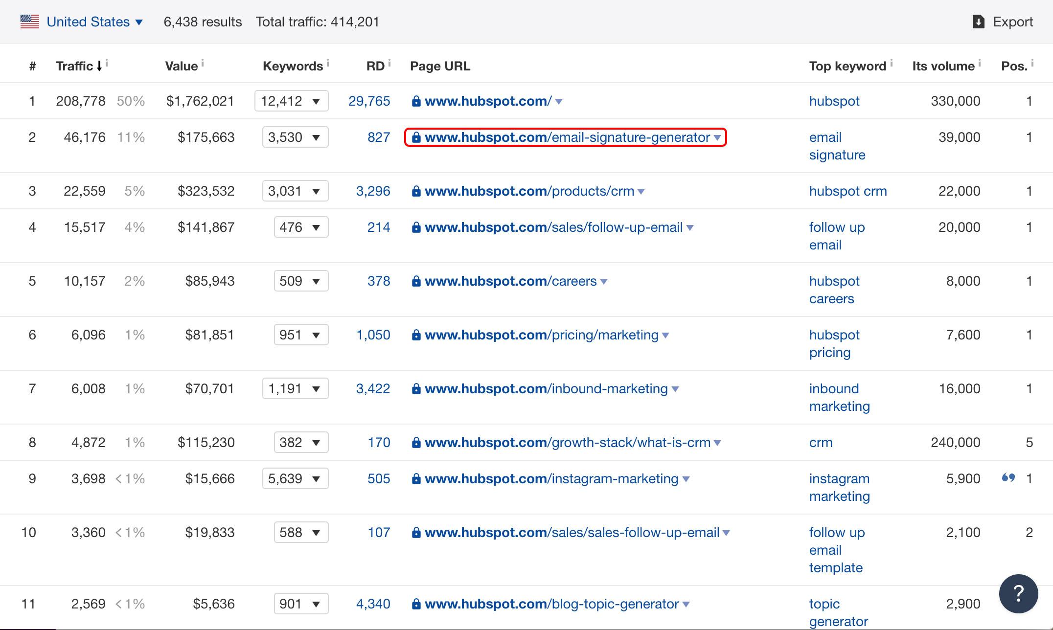 content marketing tips - ahrefs data for hubspot