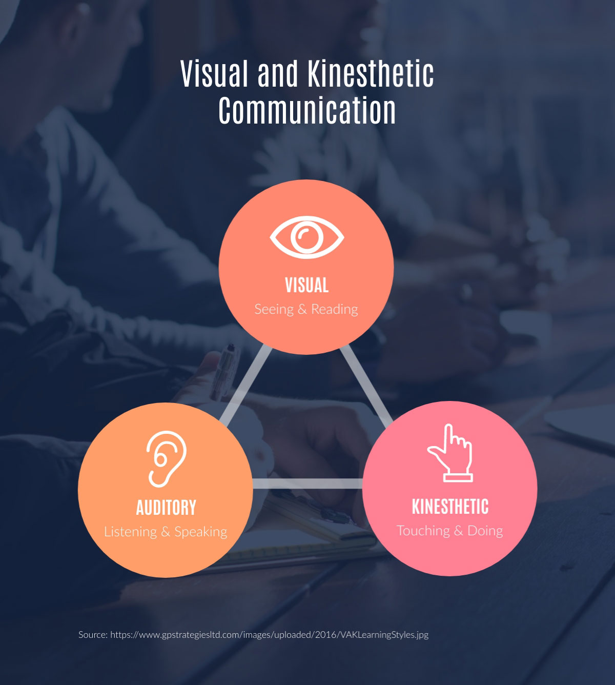 visual communication - visual and kinesthetic communication