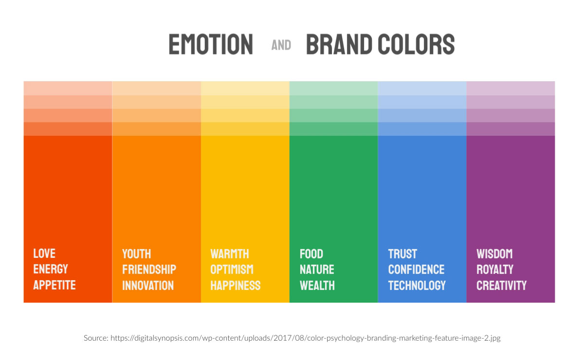 visual communication - emotion and brand colors