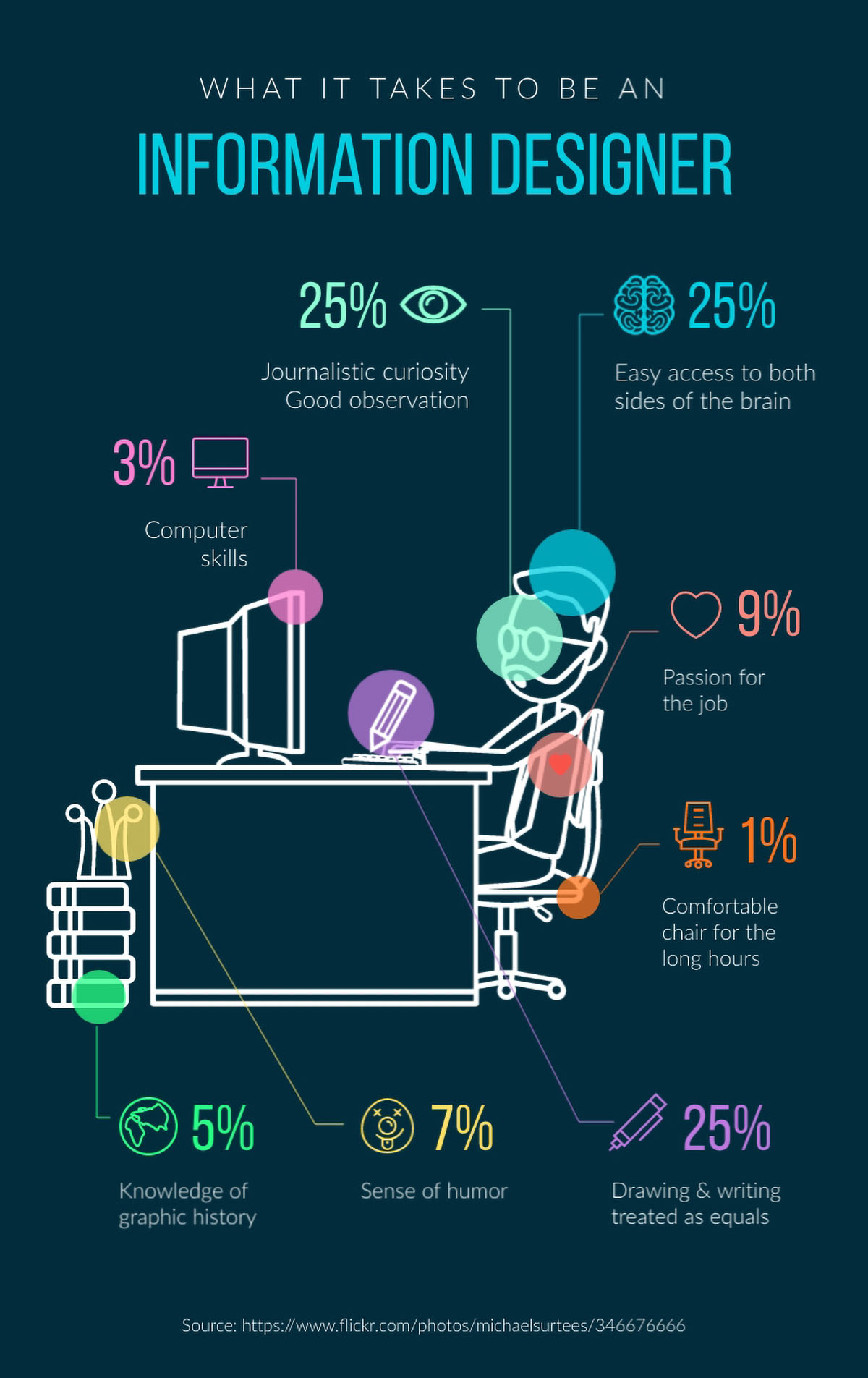 information design - what it takes to be an information designer infographic