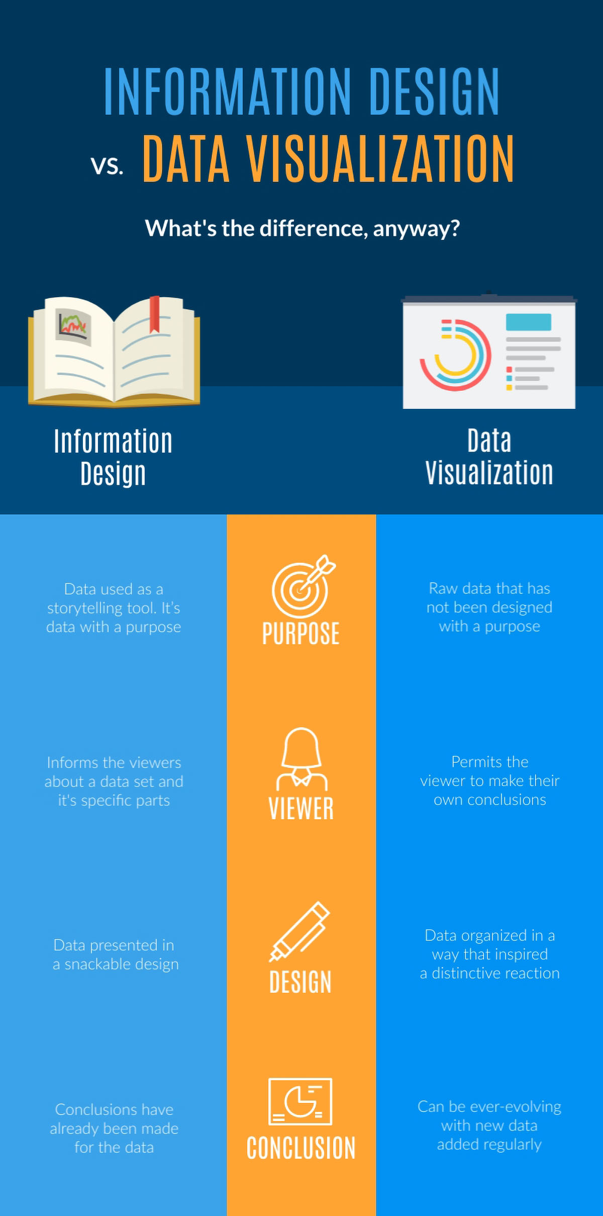 information design - information design vs data visualization infographic