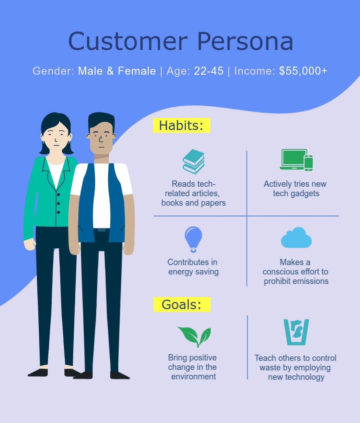 saas content marketing - create a customer persona